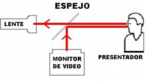 Teleprompter Principio Básico